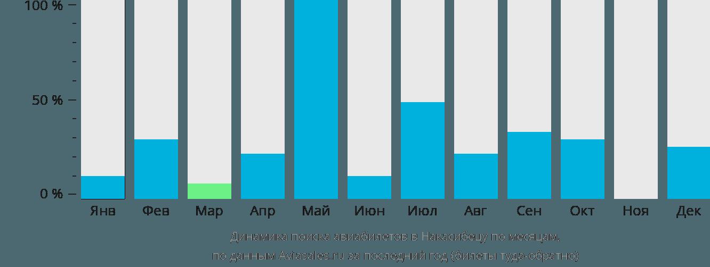 Динамика поиска авиабилетов в Накасибецу по месяцам