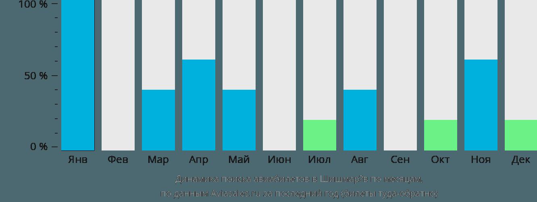 Динамика поиска авиабилетов в Шишмарёв по месяцам