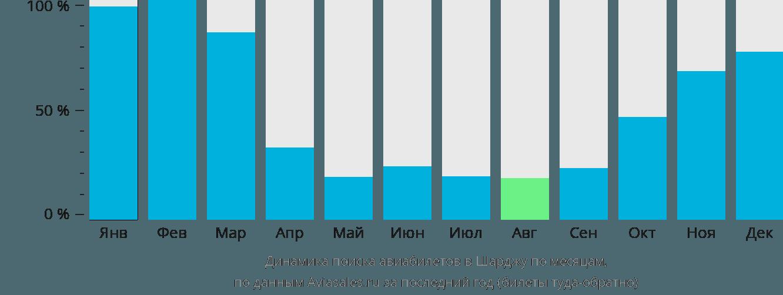 Динамика поиска авиабилетов в Шарджу по месяцам