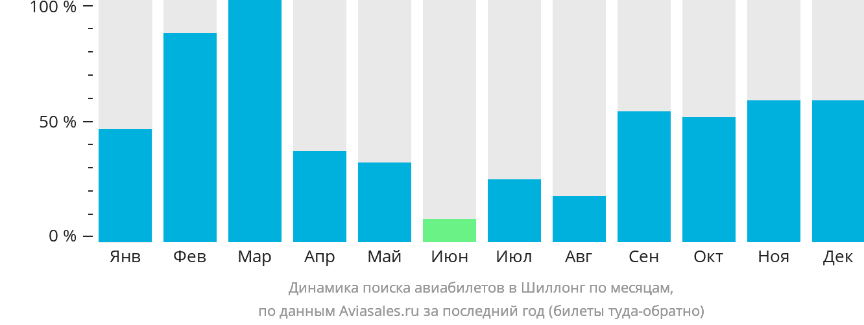 Динамика поиска авиабилетов в Шиллонг по месяцам