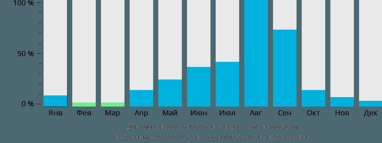 Динамика поиска авиабилетов в Сирахаму по месяцам