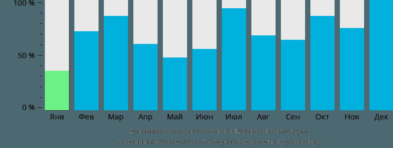 Динамика поиска авиабилетов в Шревспорт по месяцам