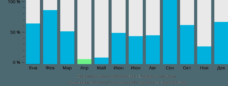 Динамика поиска авиабилетов в Шаруру по месяцам