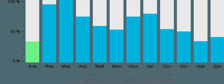 Динамика поиска авиабилетов в Сиань по месяцам
