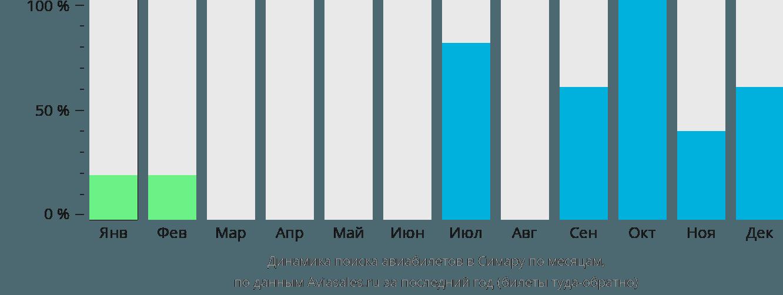Динамика поиска авиабилетов Симара по месяцам