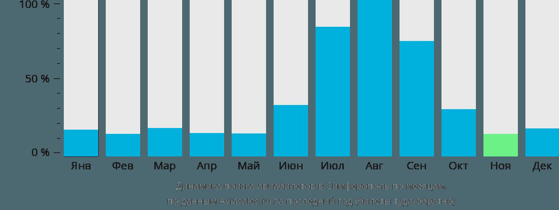 Динамика поиска авиабилетов в Симферополь по месяцам