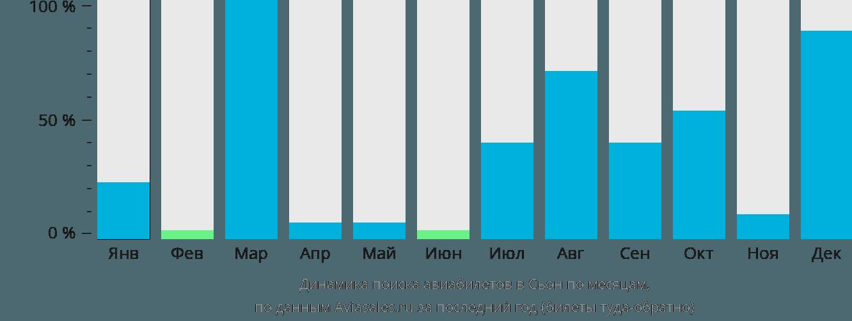 Динамика поиска авиабилетов Сьон по месяцам