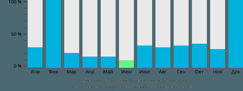 Динамика поиска авиабилетов в Сишен по месяцам
