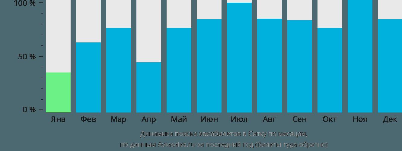 Динамика поиска авиабилетов в Ситку по месяцам