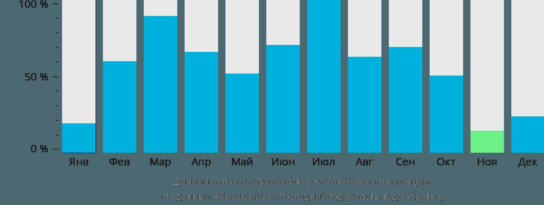 Динамика поиска авиабилетов на Остров Сан-Жоржи по месяцам
