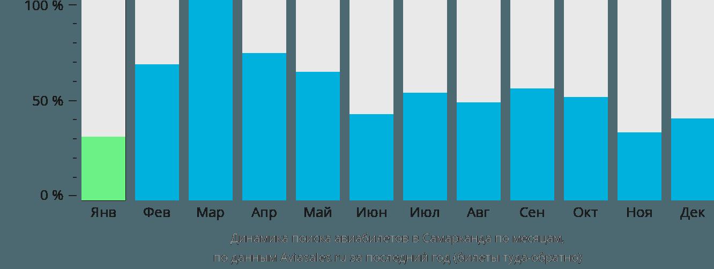 Динамика поиска авиабилетов в Самарканда по месяцам