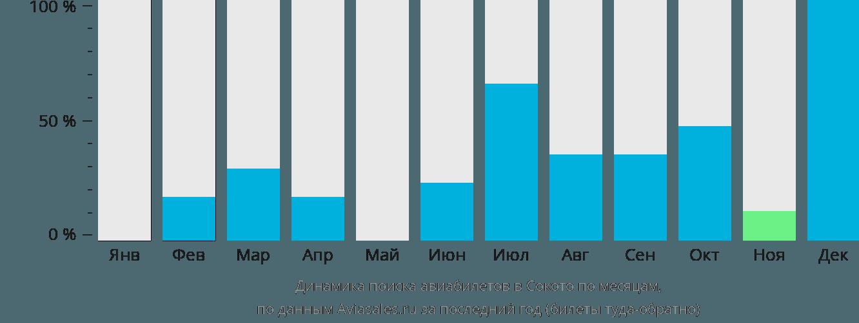 Динамика поиска авиабилетов в Сокото по месяцам