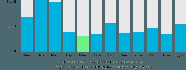 Динамика поиска авиабилетов в Сиялкот по месяцам