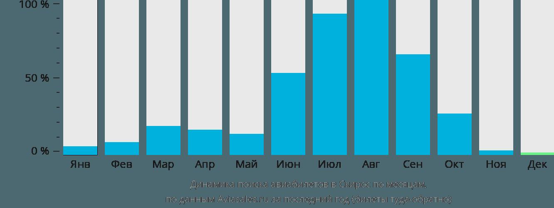Динамика поиска авиабилетов Скирос по месяцам