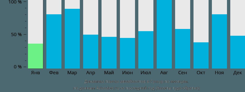 Динамика поиска авиабилетов в Суккур по месяцам
