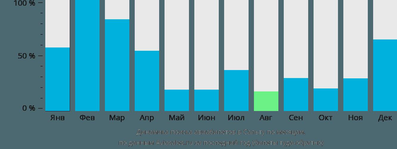 Динамика поиска авиабилетов в Сальту по месяцам