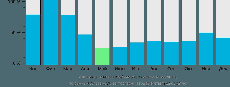 Динамика поиска авиабилетов в Салалу по месяцам