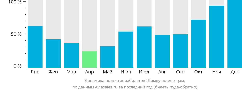Динамика поиска авиабилетов Шимлу по месяцам