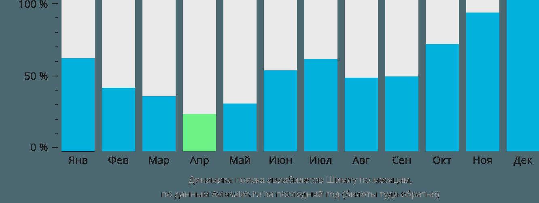 Динамика поиска авиабилетов Шимла по месяцам