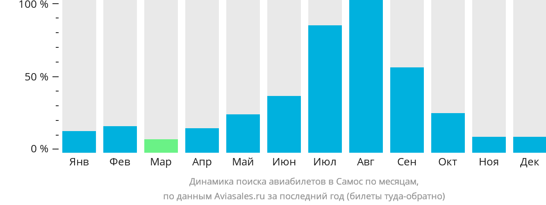 Динамика поиска авиабилетов в Самос по месяцам