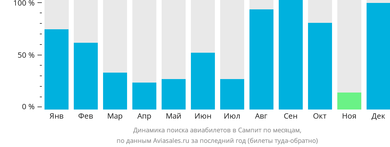 Динамика поиска авиабилетов Сампит по месяцам