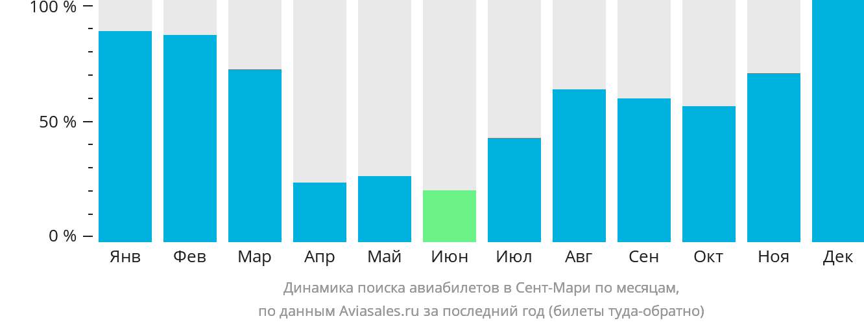 Динамика поиска авиабилетов Остров Сент-Мари по месяцам