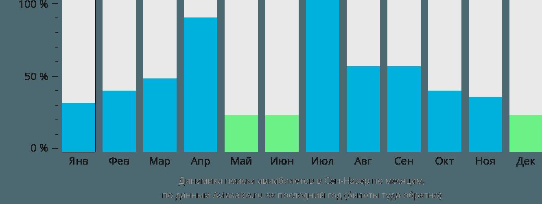 Динамика поиска авиабилетов в Сен-Назер по месяцам