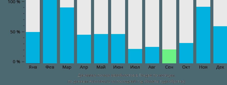 Динамика поиска авиабилетов Тандве по месяцам