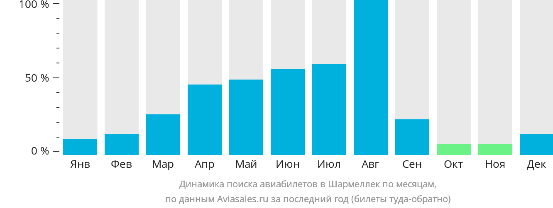 Динамика поиска авиабилетов в Балатон по месяцам