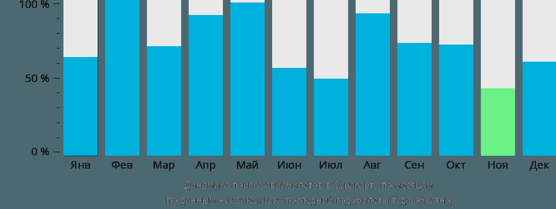 Динамика поиска авиабилетов в Суракарту по месяцам