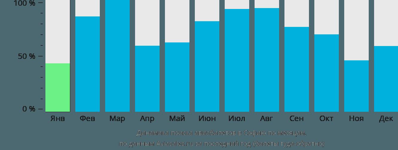 Динамика поиска авиабилетов в Софию по месяцам