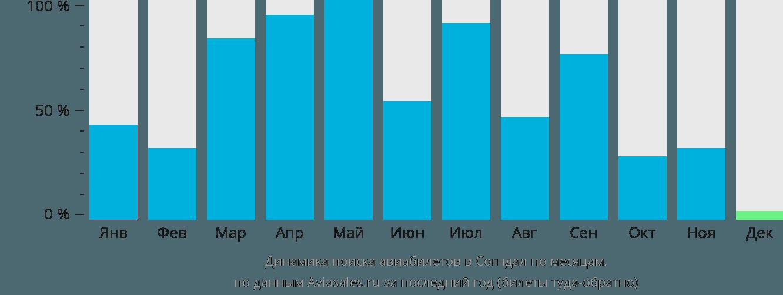 Динамика поиска авиабилетов в Согндал по месяцам