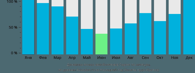 Динамика поиска авиабилетов Соронг по месяцам