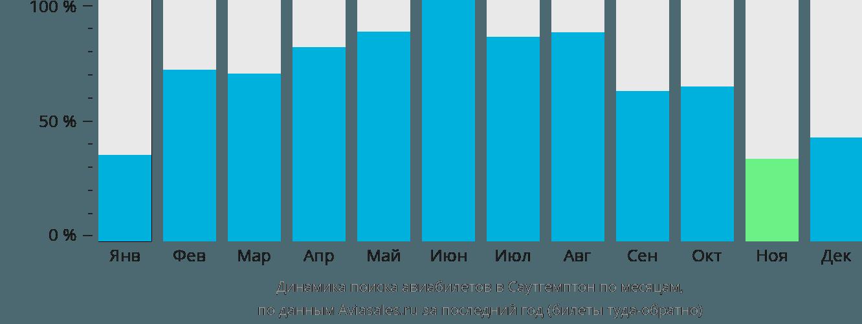 Динамика поиска авиабилетов в Саутгемптон по месяцам
