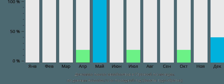 Динамика поиска авиабилетов в Стронсей по месяцам
