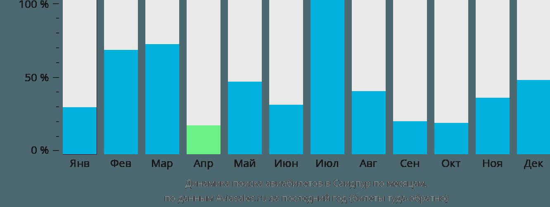 Динамика поиска авиабилетов в Саидпур по месяцам