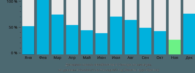Динамика поиска авиабилетов в Саппоро по месяцам