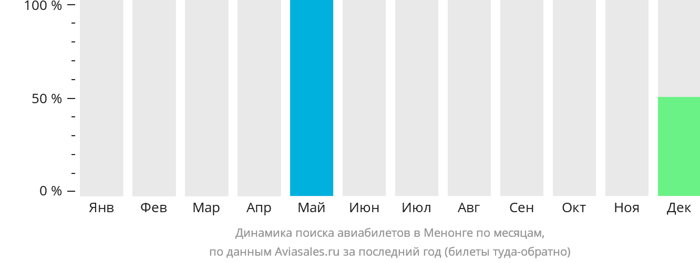 Динамика поиска авиабилетов Менонгве по месяцам