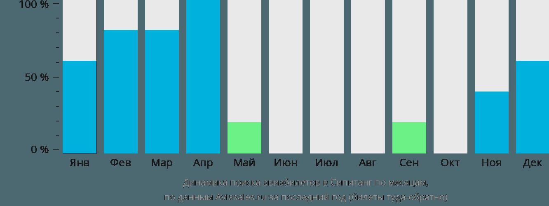 Динамика поиска авиабилетов в Сипитанг по месяцам