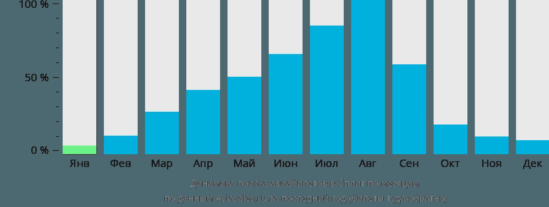 Динамика поиска авиабилетов в Сплит по месяцам