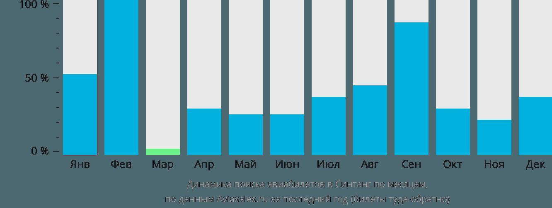 Динамика поиска авиабилетов в Синтанг по месяцам