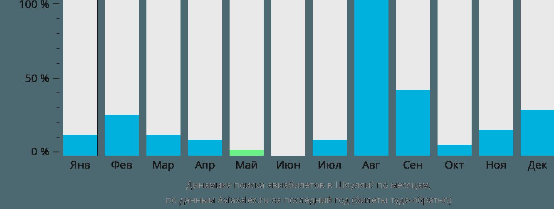 Динамика поиска авиабилетов Шяуляй по месяцам