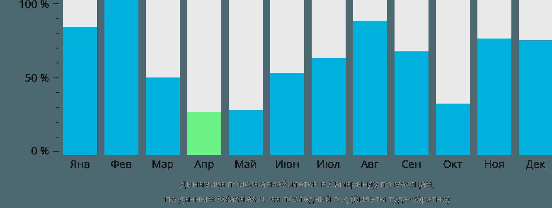 Динамика поиска авиабилетов в Самаринду по месяцам