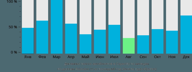 Динамика поиска авиабилетов Сарасота по месяцам