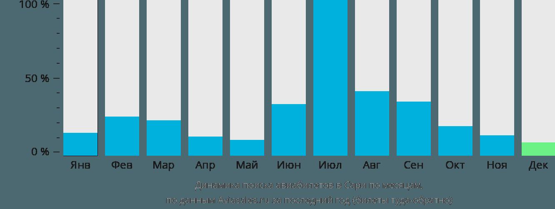 Динамика поиска авиабилетов в Сари по месяцам