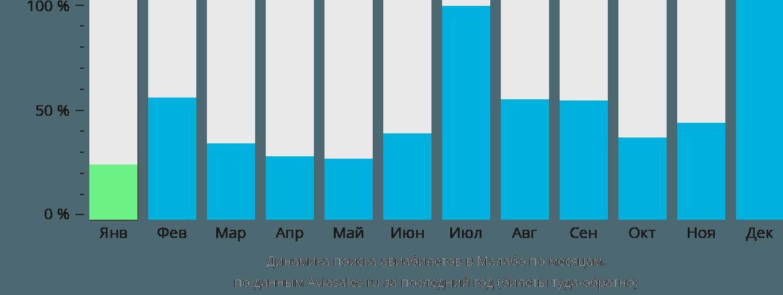 Динамика поиска авиабилетов в Малабо по месяцам