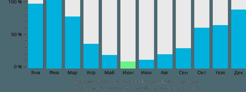 Динамика поиска авиабилетов в Шарм Эль Шейх по месяцам