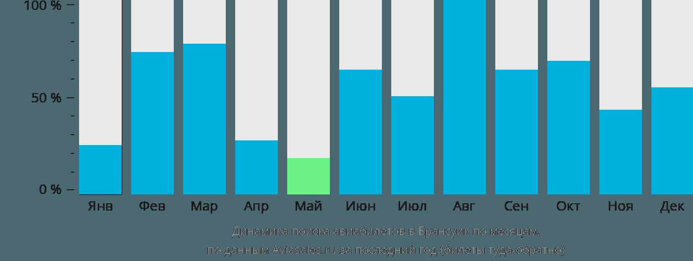 Динамика поиска авиабилетов в Брансуик по месяцам
