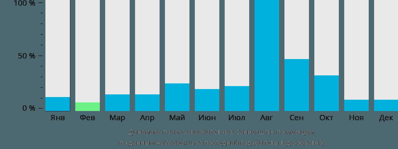 Динамика поиска авиабилетов в Саннесшёэн по месяцам