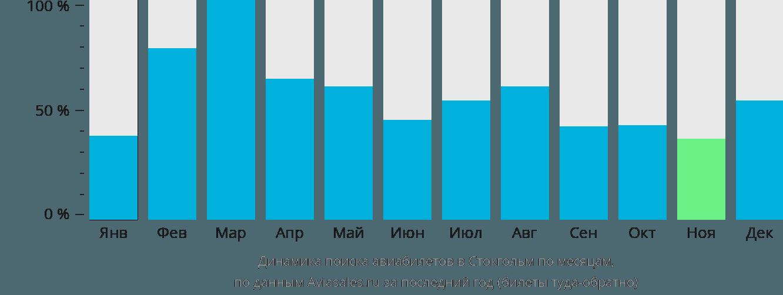 Динамика поиска авиабилетов в Стокгольм по месяцам
